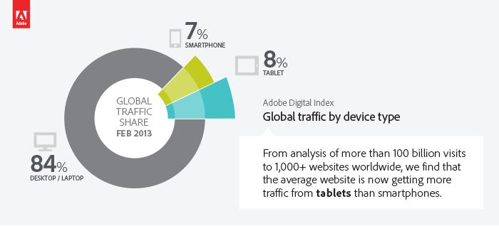 Las tabletas superan en volumen de navegación en internet por primera vez en a historia a los teléfonos inteligentes